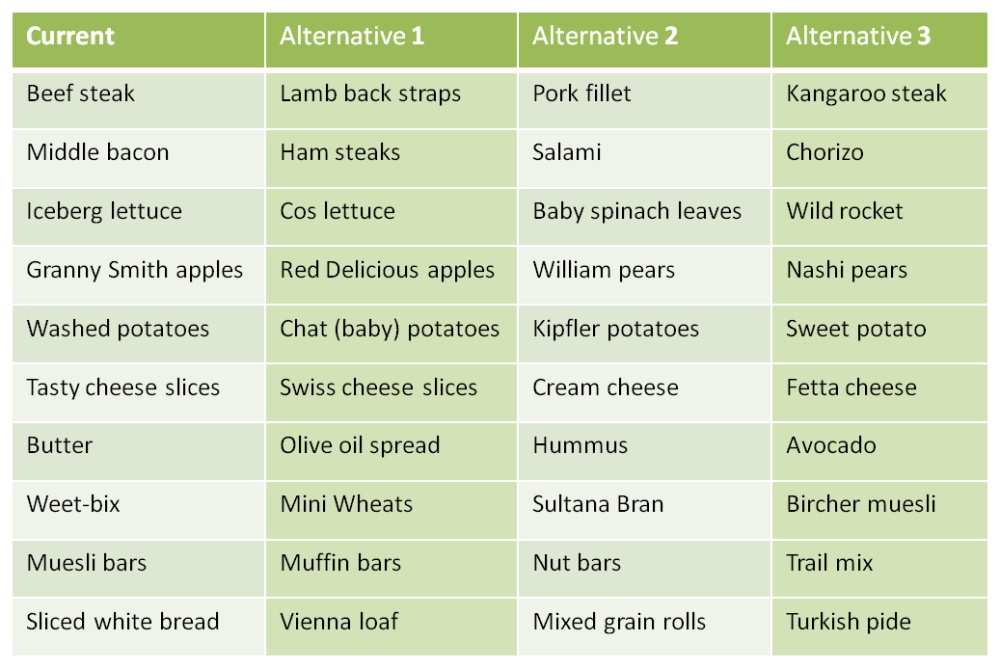 grocery alternatives table